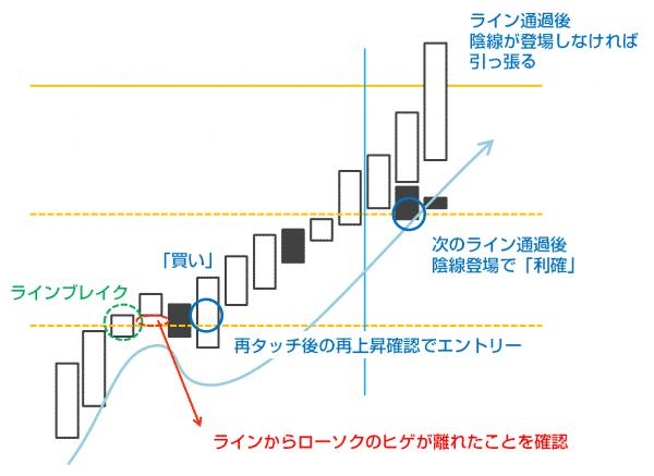 海外FX実証実験レポート「水平線のみのシンプルトレード」